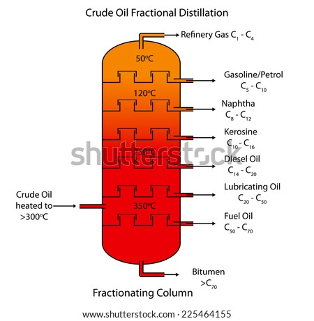 Labeled Diagram Crude Oil Fractional Distillation Stock Vector