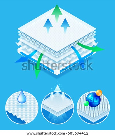 Layered material while offering excellent breathability, 3d protection and comfort. concept for Baby diapers, napkin, sanitary pad advertising. Vector eps10