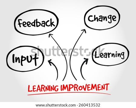 Learning improvement mind map, business strategy concept  - stock vector