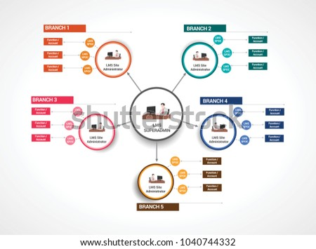 Learning managment system lms flow chart em vetor stock 1040744332 learning managment system lms flow chart of superadmin ccuart Images