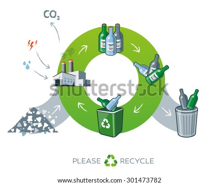 Life cycle of glass recycling simplified scheme illustration in cartoon style showing transformation of raw material to glass bottle products.   - stock vector