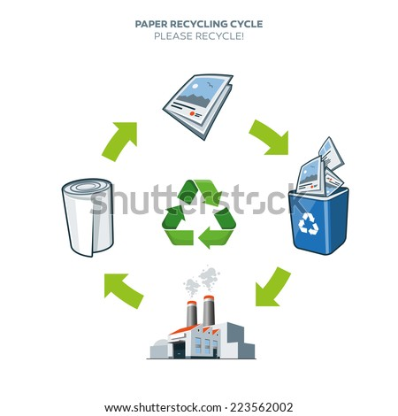 recyling term paper The good news is that the near-term and historical average price for recycled cardboard, paper aluminum and rigid plastics is above the processing cost and therefore profitable to recycle the bad news is that recycled glass, on the other hand, currently lacks a robust end-market.