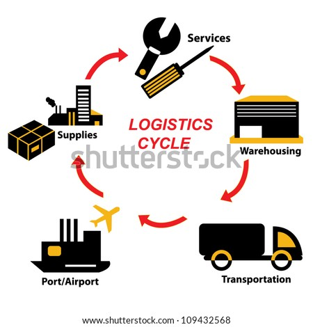 What are some ways to reduce the logistics cycle time?