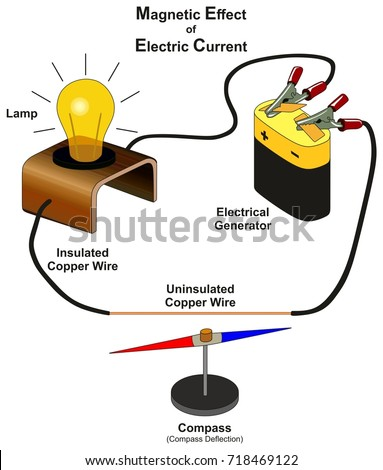 Magnetic Effect Electric Current Infographic Diagram Stock Vector ...