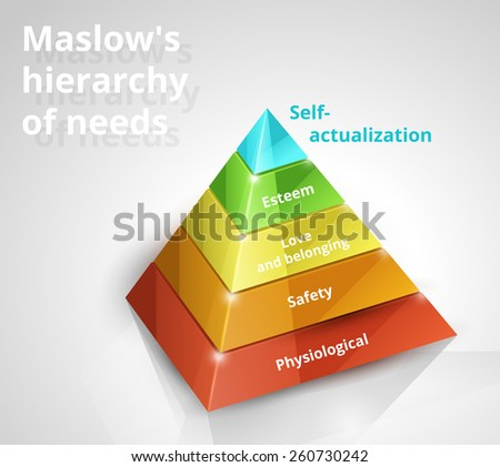 Maslow pyramid hierarchy of needs 3d vector chart on white background - stock vector
