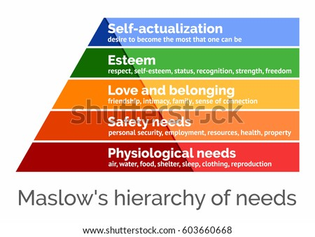 maslow hierrachy Needs are categorized into a hierarchy, in which certain needs must be met  before others (maslow, 1943) lower needs must be satisfied before higher-order .