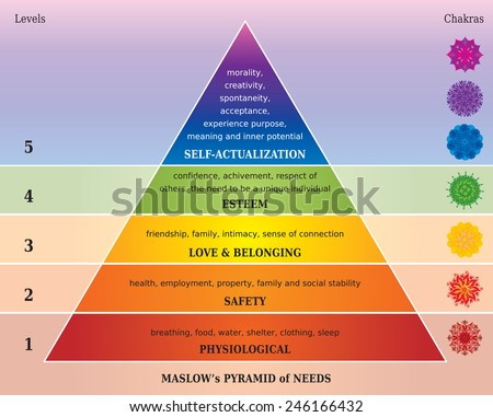 Maslows Pyramid of Needs - Diagram with Chakras in Rainbow Colors - stock vector