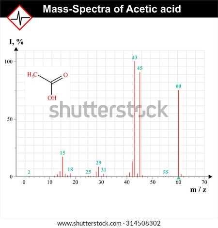 absorption spectroscopy and acetic acid Formic acid is known to have two stable isomers: the common trans-isomer whose microwave and infrared spectra are known, and a cis-isomer for which only microwave.