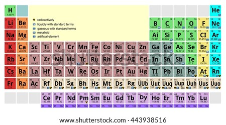 mendeleev periodic table of the elements chemicals chemistry element