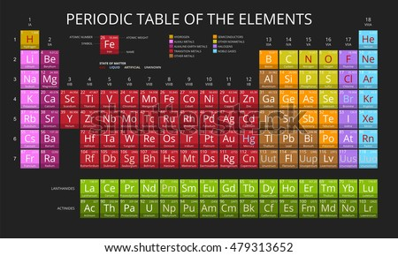 Mendeleev Periodic Table Of The Elements Vector On Black Background.  Symbol, Atomic Number,