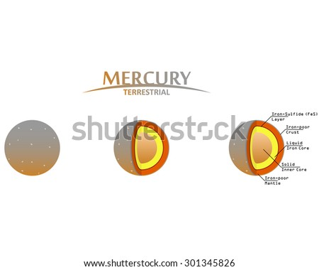 Mercury Layers Clip Art with Info Graphics Terrestrial Planet - stock vector