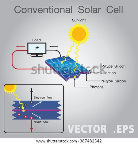 Photovoltaic Cell Stock Images Royalty Free Images