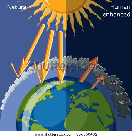 the effects of global warming on earths physical structure 2011-10-7  along with this temperature change, however, also come the physical effects of damage and their geographical location stern  global warming.