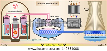 Nuclear power plant power plant system stock vector 142631008 nuclear power plant power plant system schematic ccuart Image collections
