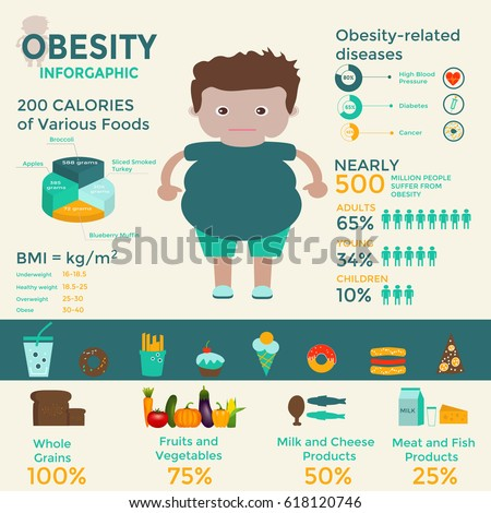 Health Risks Linked to Obesity