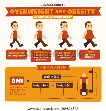 Over Weight and Obesity Infographics - stock vector