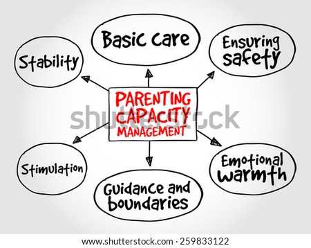 Parenting capacity management business strategy mind map - stock vector