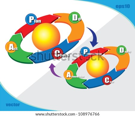 PDCA 2 loop, can use for business concept, education diagram, brochure object. - stock vector