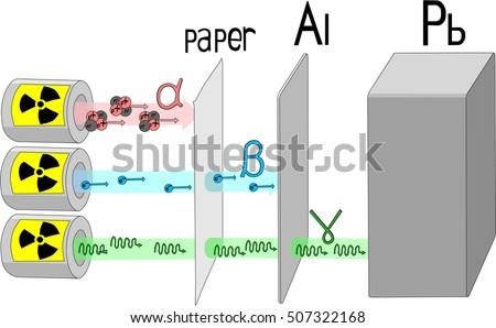 Penetration Power Alpha Beta Gamma Radiation Stockvector 507322168