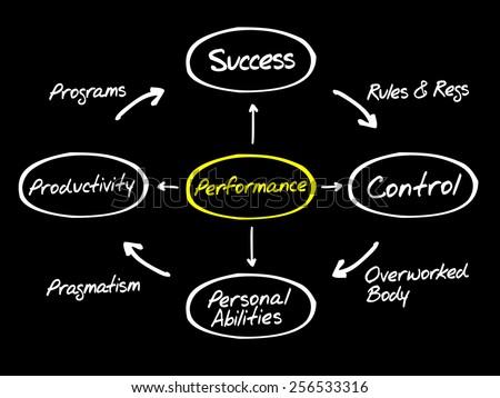 Performance diagram process life circle, business concept - stock vector