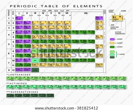 Periodic table of chemical elements. - stock vector