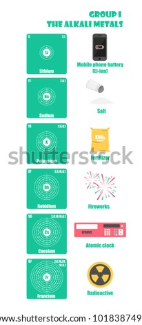 Alkali metals stock images royalty free images vectors periodic table of element group i the alkali metals urtaz Image collections