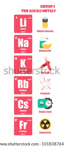 Periodic table element group alkali metals stock vector 1018387645 periodic table of element group i the alkali metals urtaz Gallery