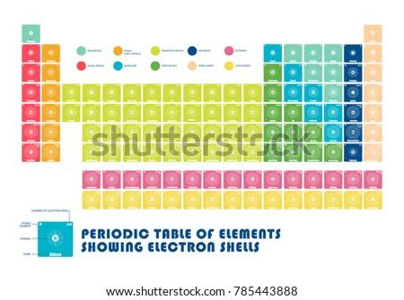 Periodic table element showing electron shells stock vector periodic table of element showing electron shells urtaz Choice Image