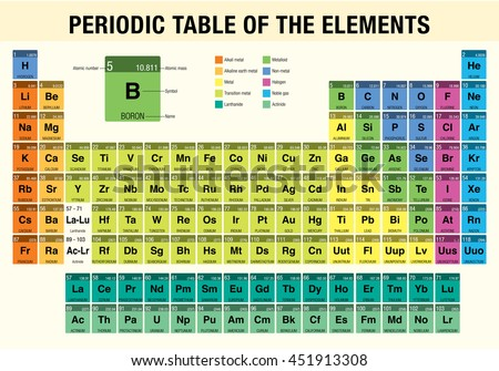 Periodic table elements chemistry stock vector 451913308 shutterstock urtaz