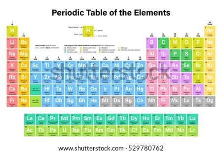 Periodic table elements vector illustration shows stock vector periodic table of the elements colorful vector illustration including 2016 the four new elements nihonium urtaz Image collections
