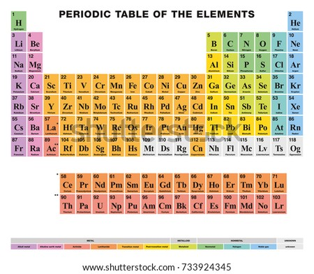 Periodic table elements english labeling tabular stock vector periodic table of the elements english labeling tabular arrangement of 118 chemical elements urtaz Image collections