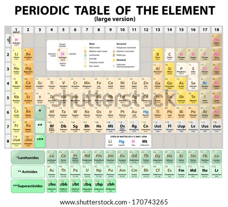 Periodic table elements atomic number symbol stock vector periodic table of the elements with atomic number symbol and weight large version urtaz Gallery