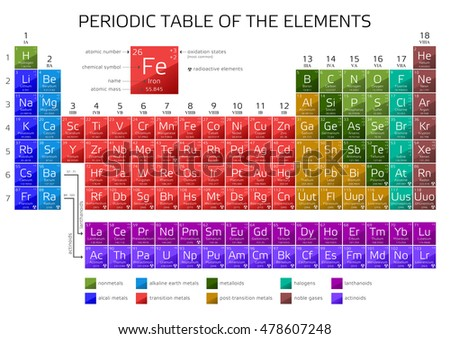 Periodic table elements atomic number weight stock vector 478607248 periodic table of the elements with atomic number weight and symbol vector illustration urtaz Choice Image