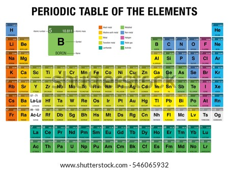 Periodic table elements 4 new elements stock vector royalty free periodic table of the elements with the 4 new elements nihonium moscovium tennessine urtaz Images