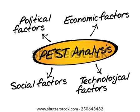 PEST Analysis flow chart, Political, Economic, Technological, Social business concept - stock vector