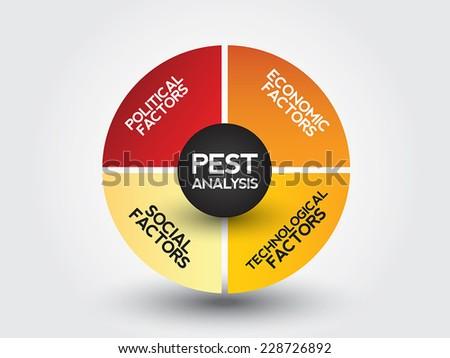 pest analysis for imax