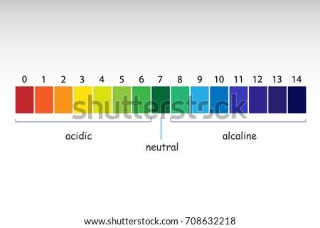 Ph Color Chart Gandafullring