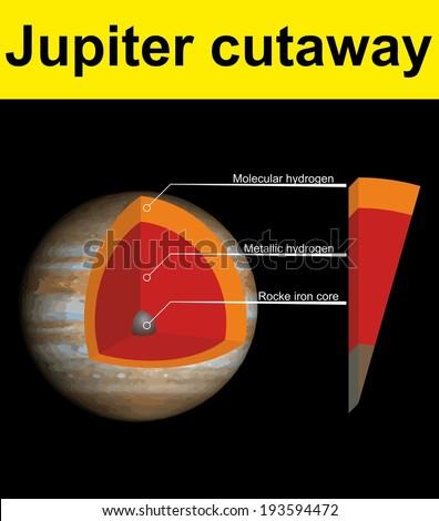 planet jupiter cutaway - stock vector