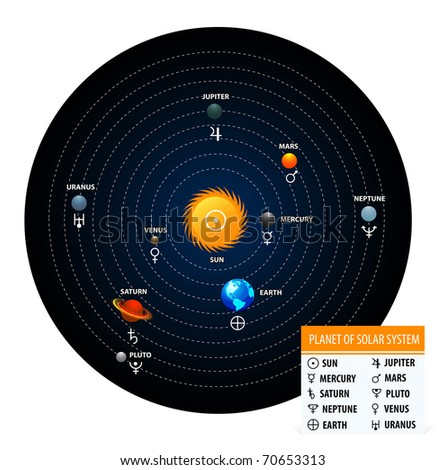 Planet of solar system with astronomical signs of the planets. Circle form - stock vector