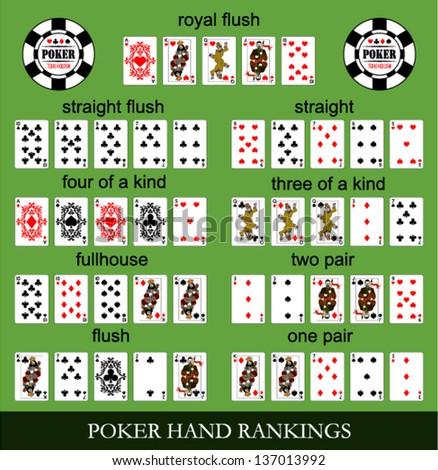Poker hand rankings - stock vector