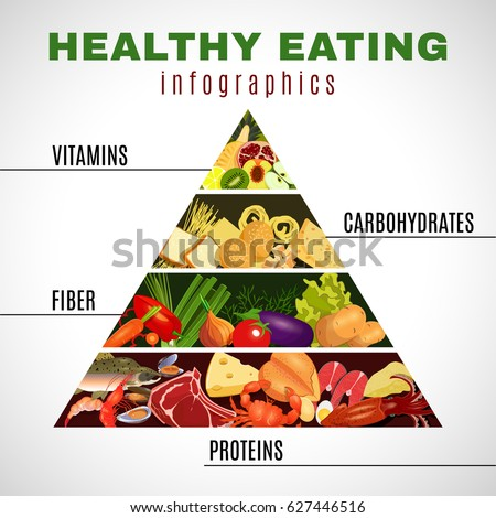 Poster Of Healthy Eating Pyramid With Four Groups Protein Food Vegetables Carbohydrates And Fruits Vector Illustration