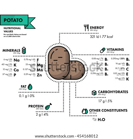Potato - nutritional information. Healthy diet. Simple flat infographics with data on the quantities of vitamins, minerals, energy and more.