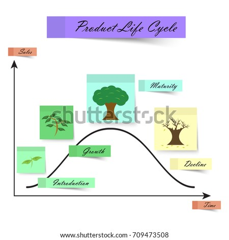 Product life cycle diagram on white stock vector royalty free product life cycle diagram on white background for business education designed as colorful sticky notes ccuart Choice Image
