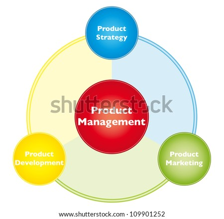 Product management - stock vector