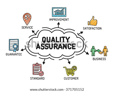 Quality Assurance - Chart with keywords and icons - Sketch - stock vector