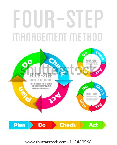 Quality management system plan do check act circle isolated on white - stock vector