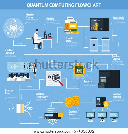 quantum computing flowchart template with elements of scientific and practical applications flat vector illustration - Flowcharting Template