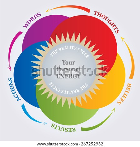 Reality Cycle Diagram - Law of Attraction - Thoughts and Reality - stock vector