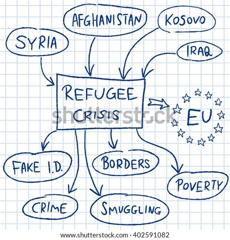 Refugee crisis in European Union - mind map illustration. - stock vector