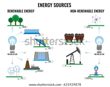 solar energy is renewable or nonrenewable Numerous aspects of modern life are utterly dependent upon energy in the form of electricity and combustible fuels most analysts, however, believe that fossil fuels -- which currently.